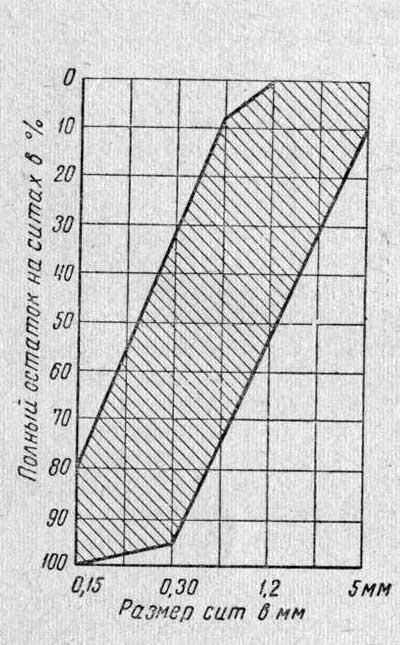 График просеивания песка