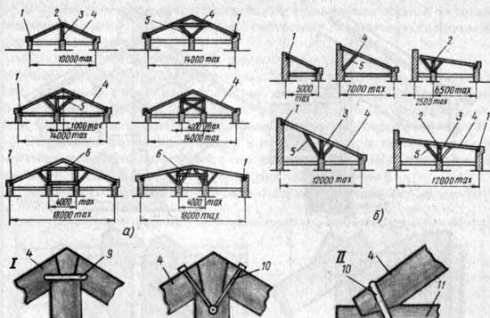 Схема устройства стропил
