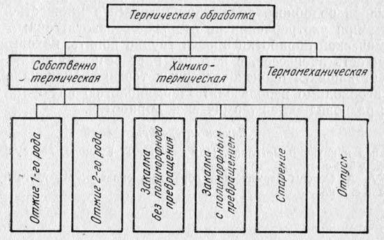 Схема классификации основных