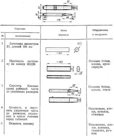 Технические условия на изготовление ковкой кузнечного инструмента  Технологический процесс ковки слесарного зубила температурный интервал ковки 1150 850° С смотреть таблицу
