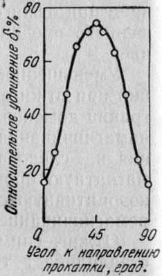Анизотропия относительного удлинения отожженной медной полосы, обладающей текстурой куба (Болдуин)