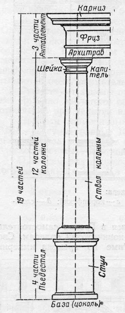 Схема архитектурного ордера