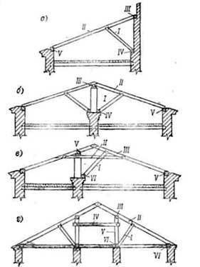 Наслонные стропила односкатной крыши
