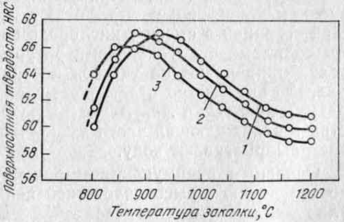 Зависимость твердости на поверхности стали У10