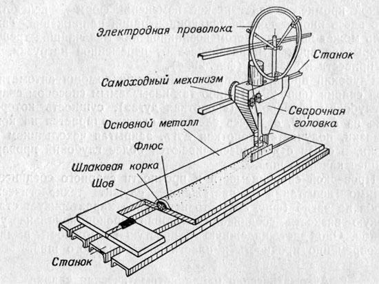 Схема автоматической сварки