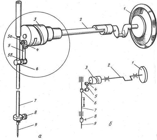 Описание устройства основных органов швейной машины, кинематические схемы.