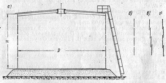 Схема наземного резервуара