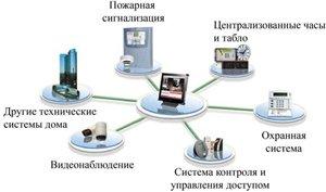 Как обеспечить безопасность объекта: современное оборудование и электронные системы