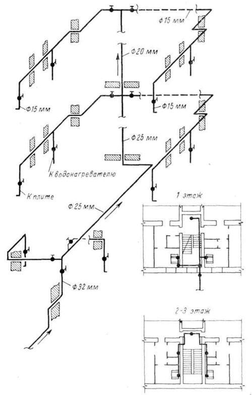 Схема прокладки газопровода