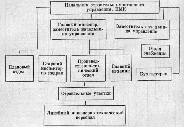 Структура строительно-монтажного управления (ПМК)
