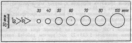 Шаблон для определения радиуса закругления и угла конуса керна