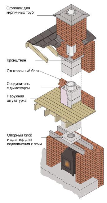 Кирпичная дымоходная система