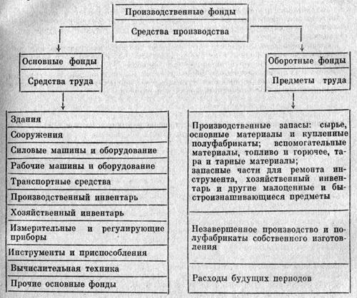 Изменения структур производственных основных фондов