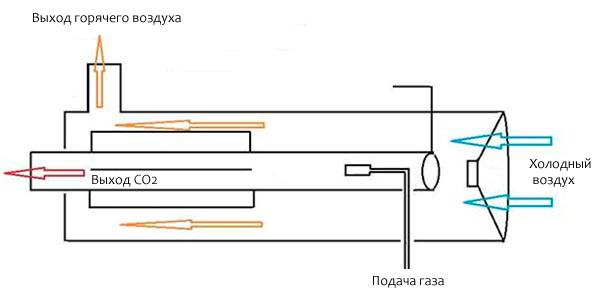 Как работает газовая пушка