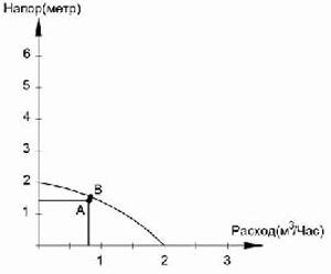 Расчёт расход/напора насоса