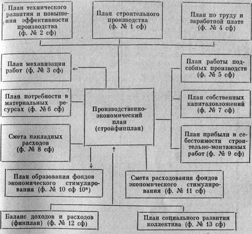 Этапы составления стройфинплана