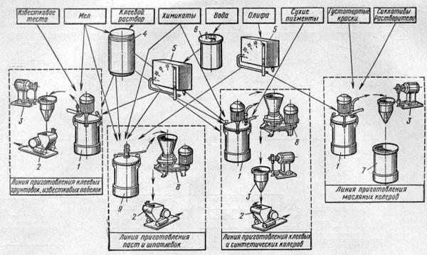 Схема малярной станции конструкции ЦЫИИОМТП
