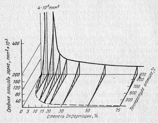 Диаграмма рекристаллизации электролитического железа