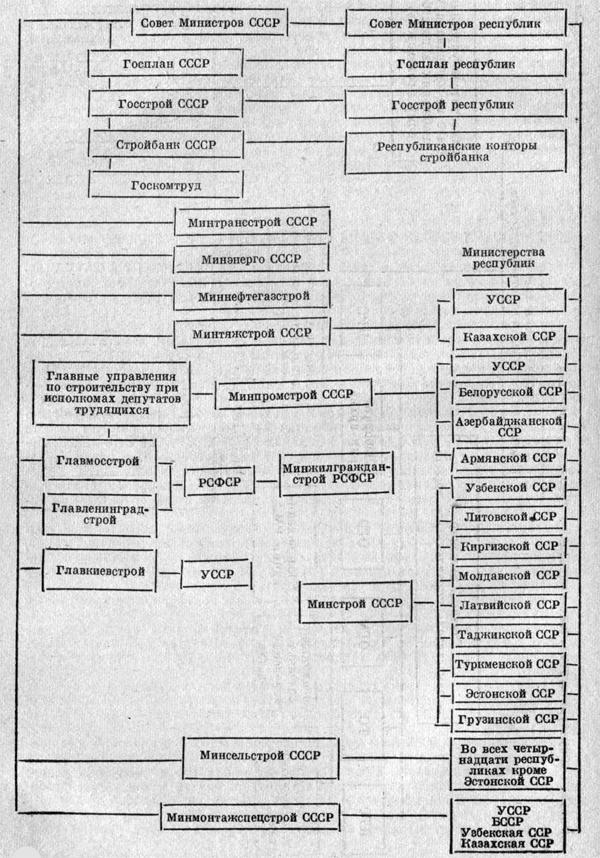 Организационные формы управления строительством