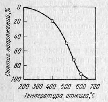 Влияние температуры отжига