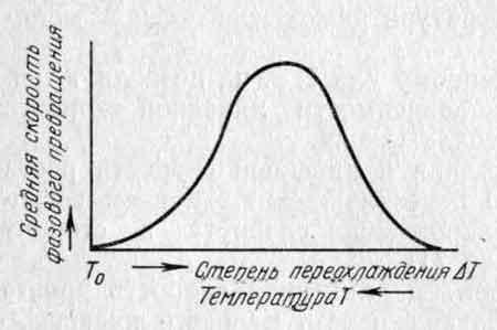Зависимость средней скорости фазового превращения
