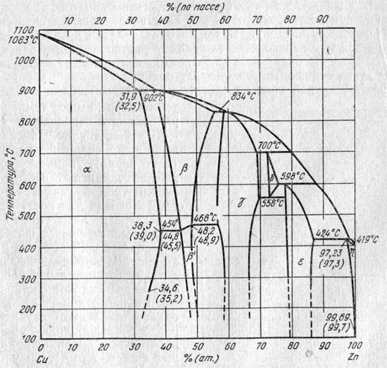Диаграмма состояния Cu — Zn