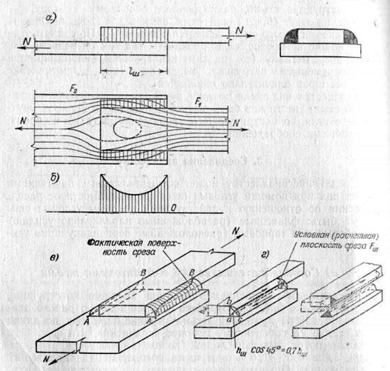 Соединения с фланговыми швами