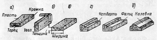 Виды обработки древесины строганием