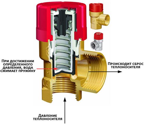 Принцип работы и устройство предохранительного клапана отопления