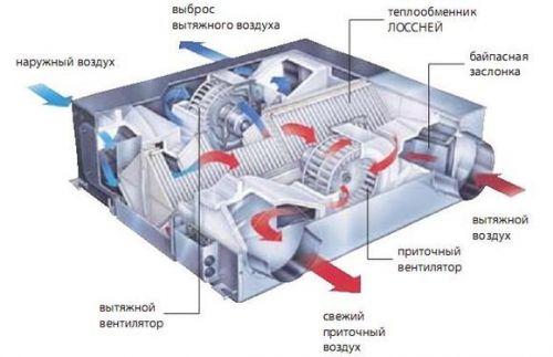 Компактные приточно вытяжные установки