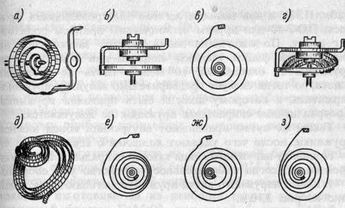 Различные виды повреждения спиральных пружинок