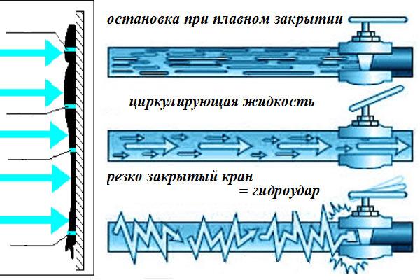 Схема гидроудара в системе водяного отопления