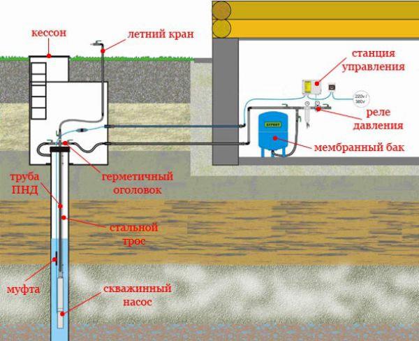 Принцип действия и установка насосной станции