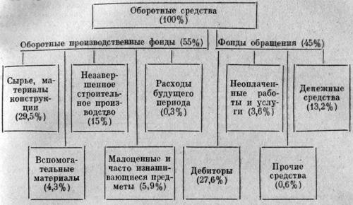 Структура оборотных средств строительной организации