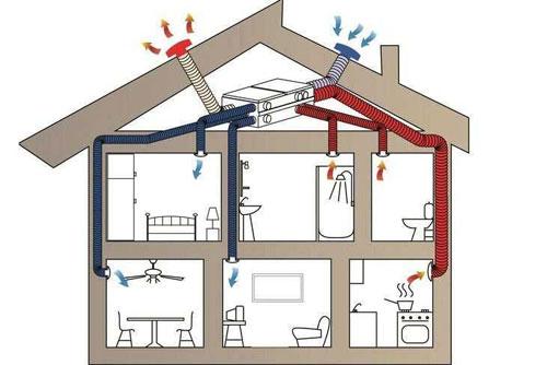 Правила изготовления и монтажа вентиляции в частном доме