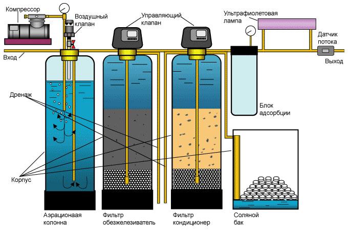 Зачем нужна фильтрация колодезной воды
