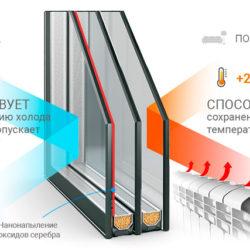 Энергосбережение с помощью окон - вложение или лишний расход?